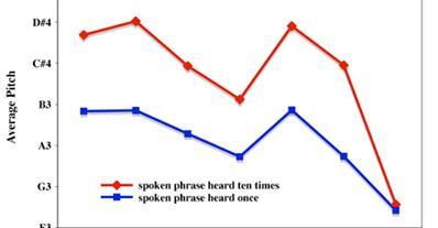 Speechtosong